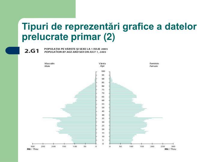 Tipuri de reprezentări grafice a datelor prelucrate primar (2)