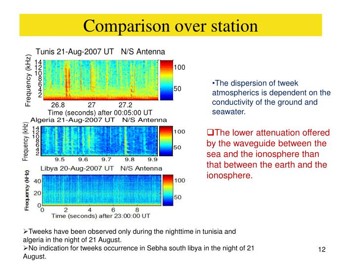 Comparison over station