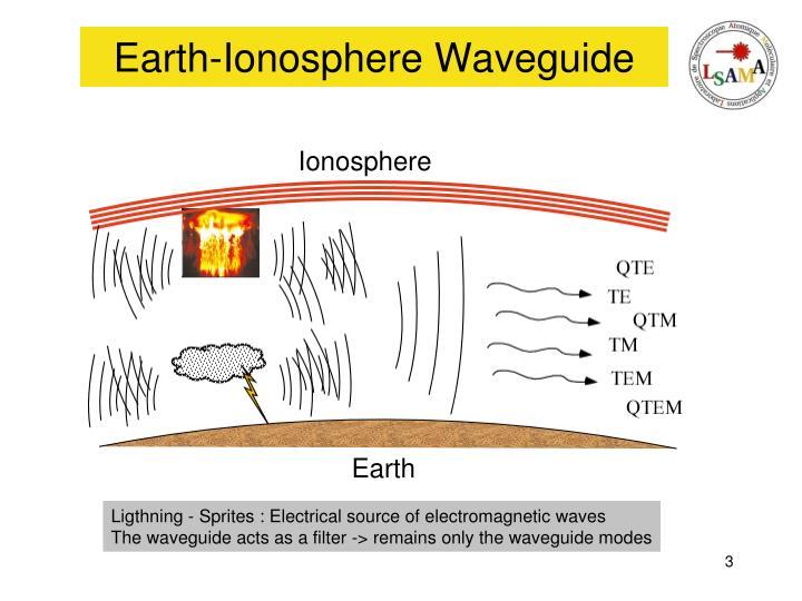 Earth ionosphere waveguide