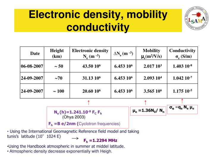 Electronic density, mobility conductivity