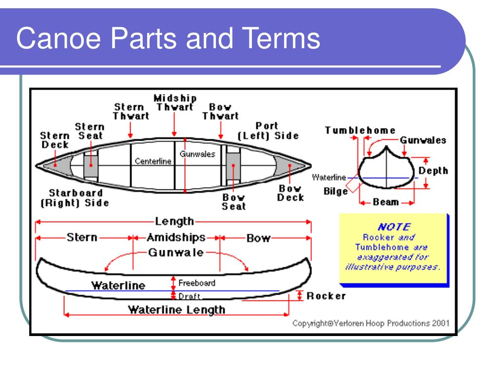 PPT - Canoe Nomenclature & Types of Boats PowerPoint