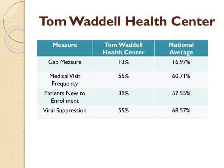 Tom Waddell Health Center