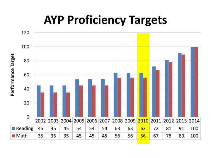 AYP Proficiency Targets