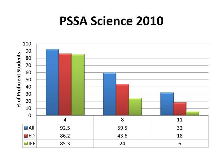 PSSA Science 2010