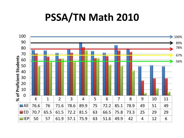 PSSA/TN Math 2010