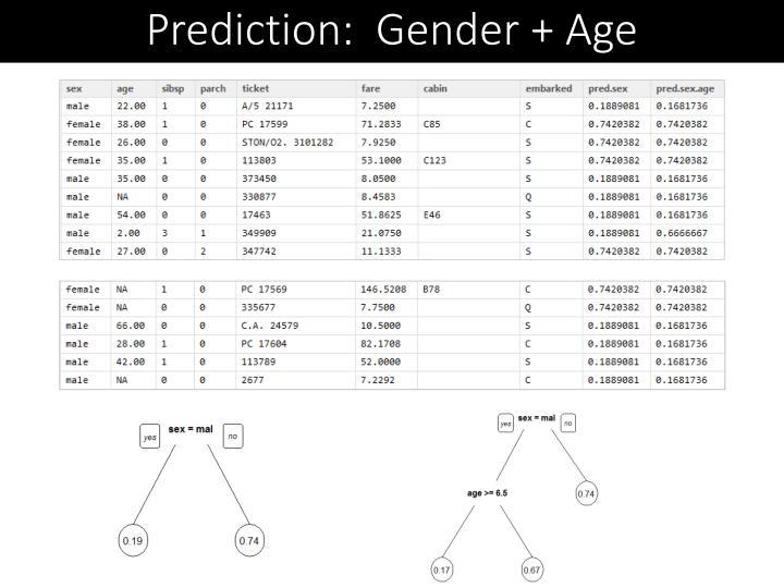 Prediction:  Gender + Age