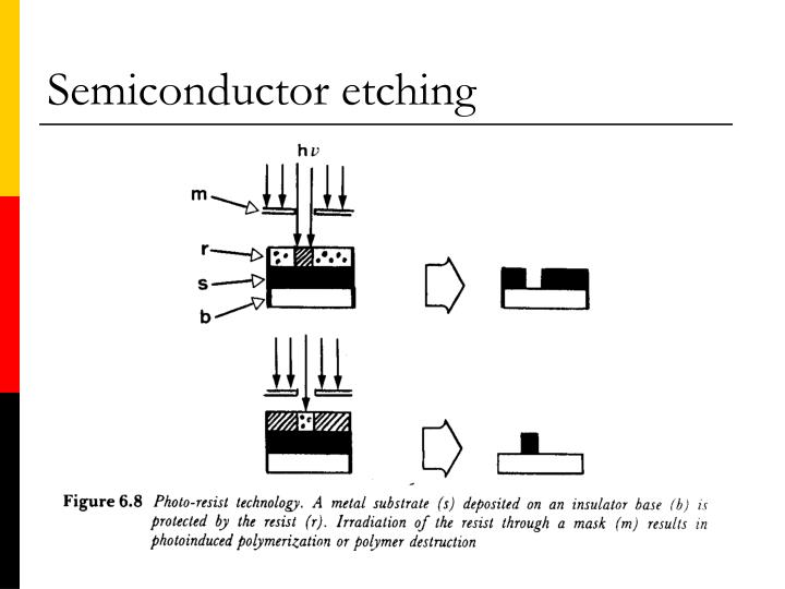 Semiconductor etching
