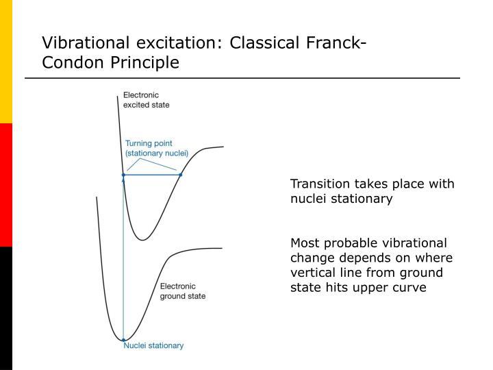 Vibrational excitation: Classical Franck-Condon Principle