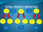 total people impacted