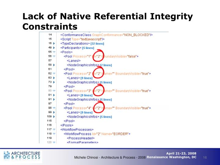 Lack of Native Referential Integrity Constraints