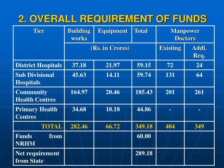 2. OVERALL REQUIREMENT OF FUNDS
