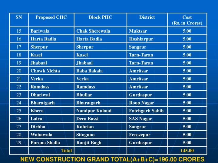 NEW CONSTRUCTION GRAND TOTAL(A+B+C)=196.00 CRORES