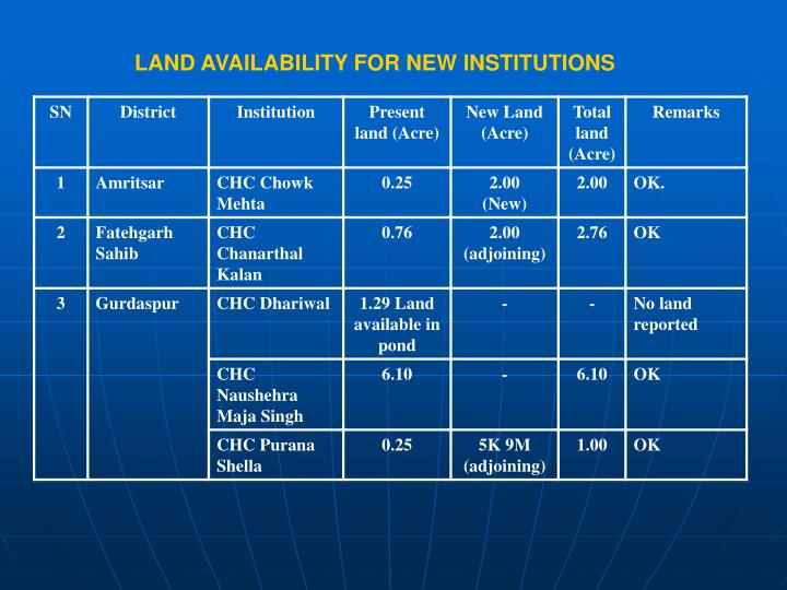 LAND AVAILABILITY FOR NEW INSTITUTIONS