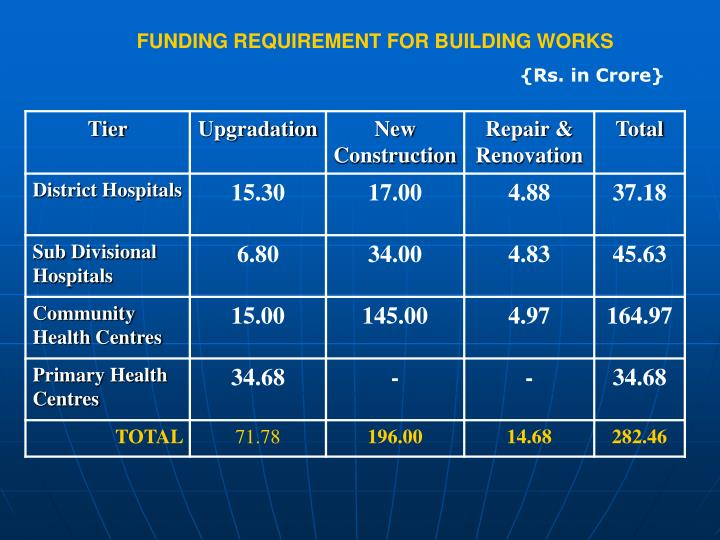 FUNDING REQUIREMENT FOR BUILDING WORKS