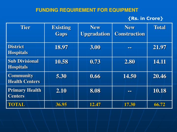 FUNDING REQUIREMENT FOR EQUIPMENT