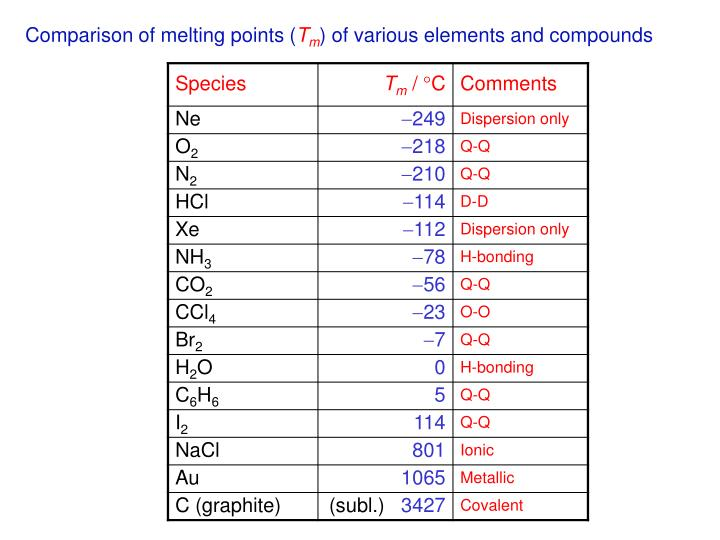Comparison of melting points (