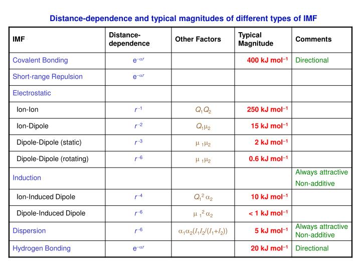 Distance-dependence and typical magnitudes of different types of IMF
