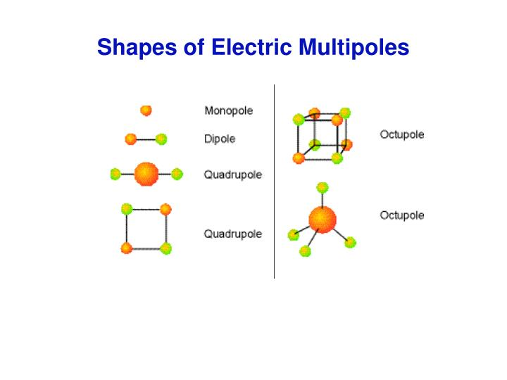 Shapes of Electric Multipoles