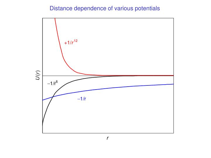 Distance dependence of various potentials