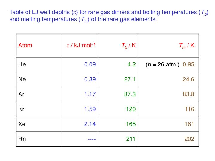 Table of LJ well depths (