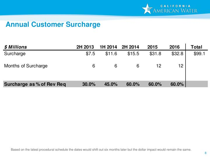 Annual Customer Surcharge