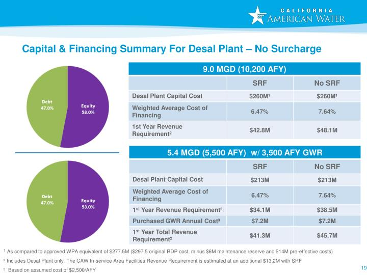 Capital & Financing Summary For Desal Plant – No Surcharge