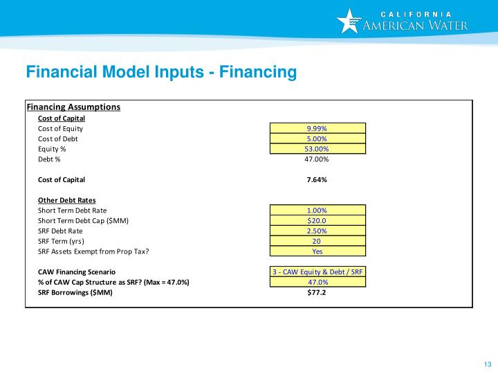 Financial Model Inputs - Financing