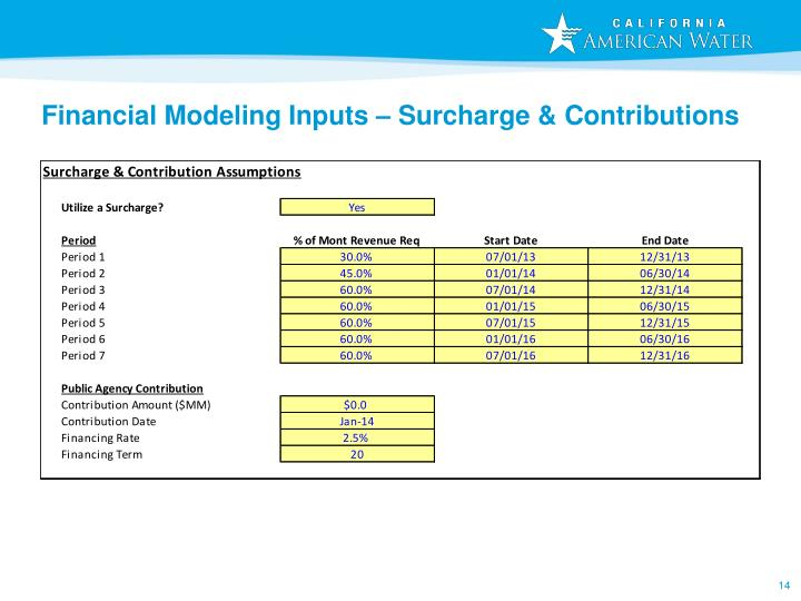Financial Modeling Inputs – Surcharge & Contributions