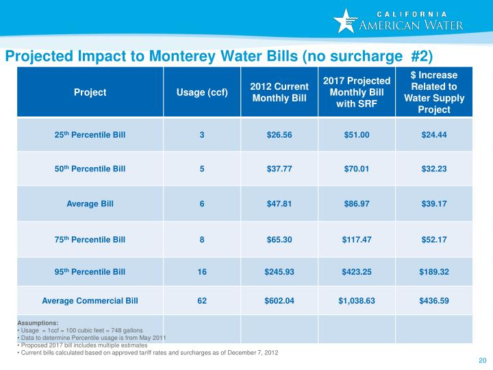 Projected Impact to Monterey Water Bills (no surcharge  #2)