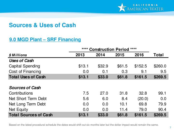 Sources & Uses of Cash