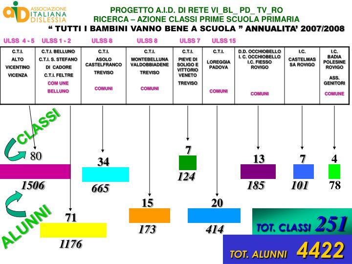 PROGETTO A.I.D. DI RETE VI_BL_ PD_ TV_RO