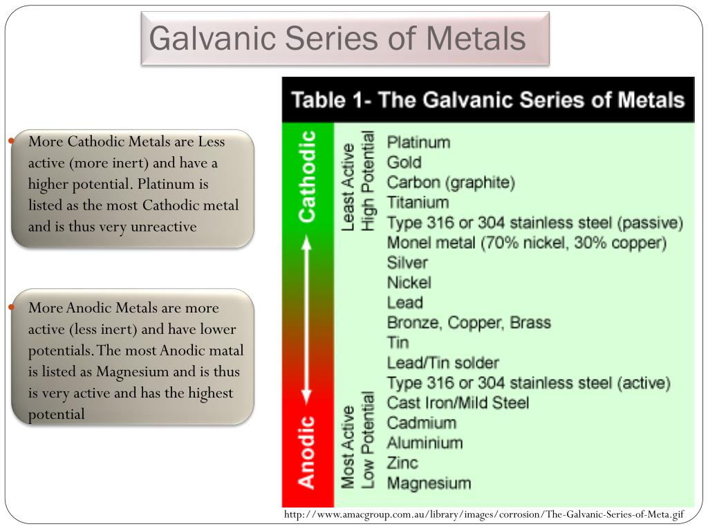 PPT - Corrosion of Metals PowerPoint Presentation - ID:2978412