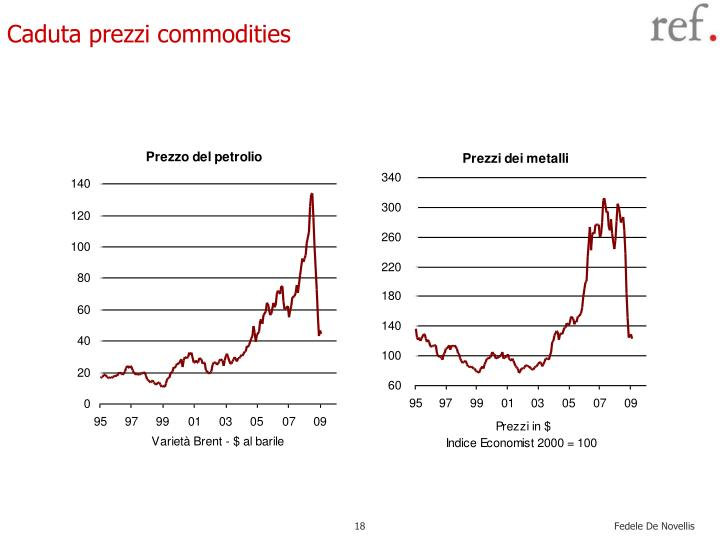 Caduta prezzi commodities