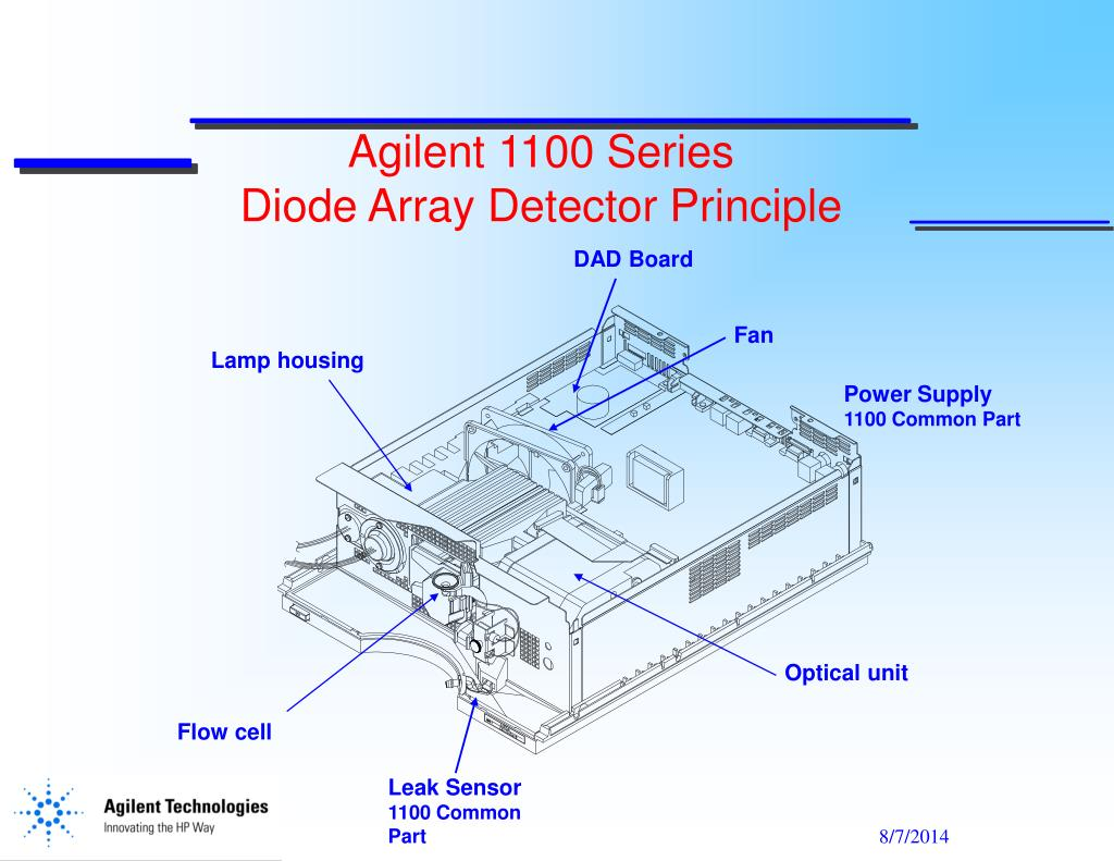 Image result for DAD agilent principle