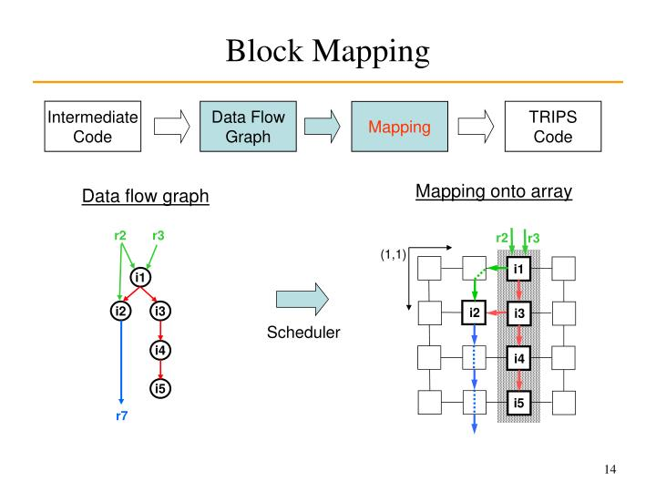 Block Mapping