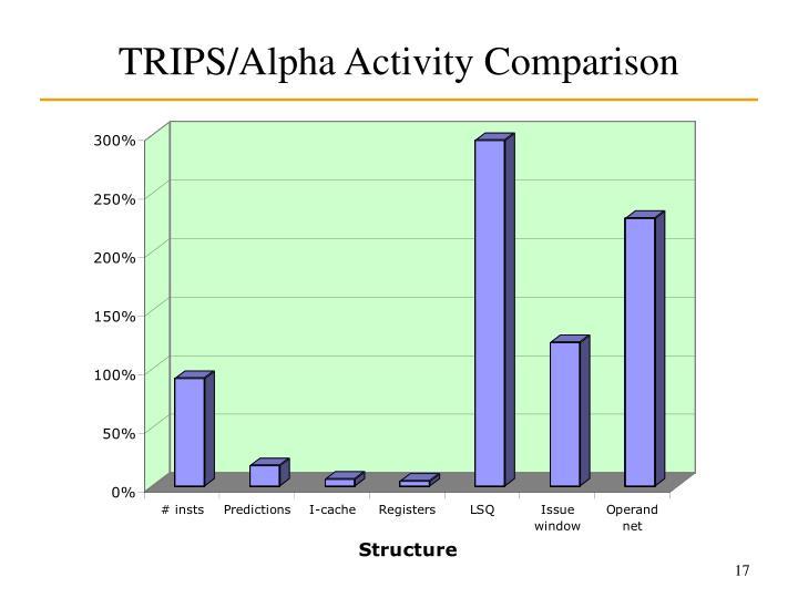 TRIPS/Alpha Activity Comparison
