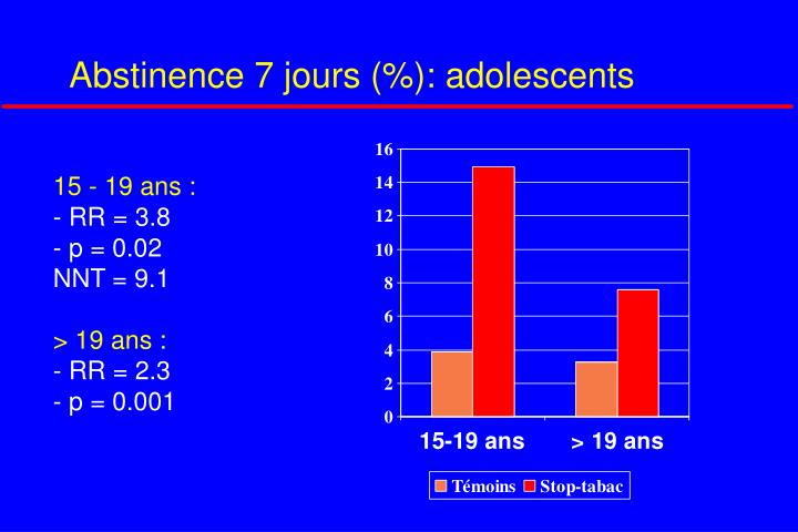 Abstinence 7 jours (%): adolescents