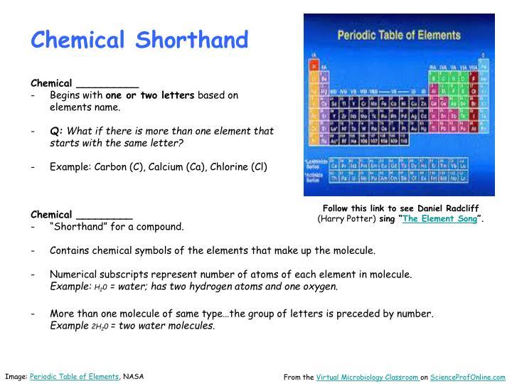 Chemical Shorthand