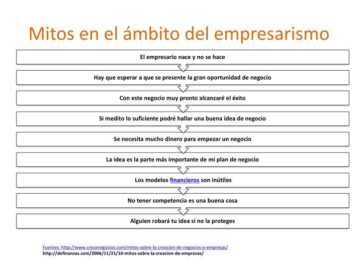 Mitos en el ámbito del empresarismo