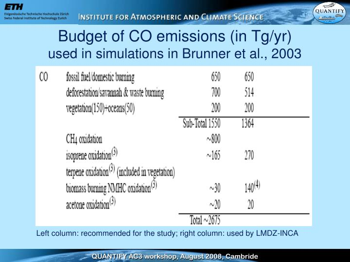 Budget of co emissions in tg yr used in simulations in brunner et al 2003