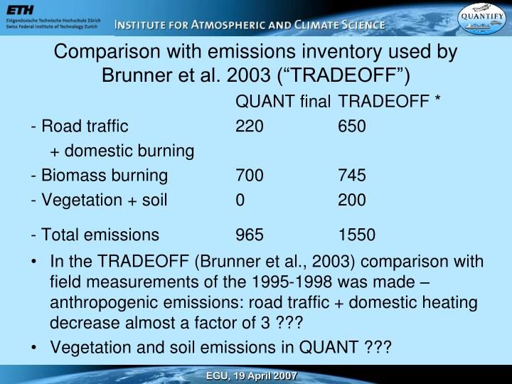 "Comparison with emissions inventory used by Brunner et al. 2003 (""TRADEOFF"")"