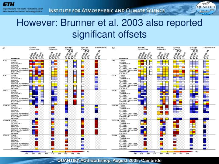 However: Brunner et al. 2003 also reported significant offsets