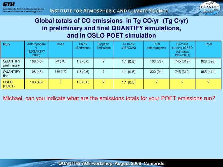Global totals of CO emissions  in Tg CO/yr  (Tg C/yr)