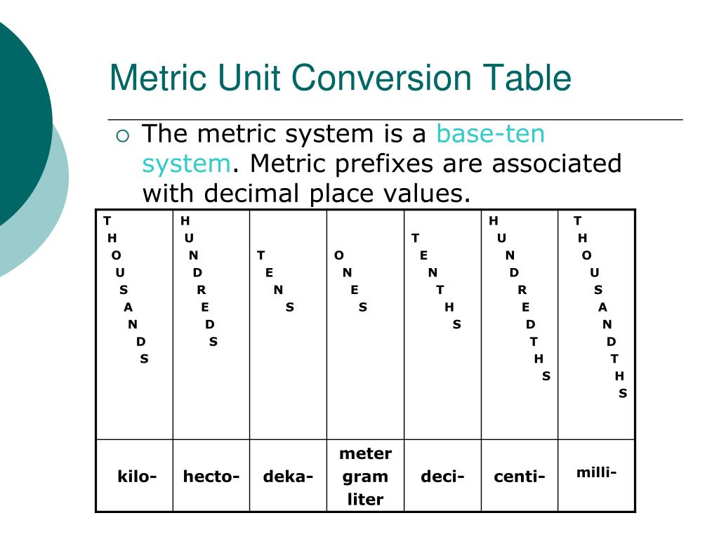 Ppt Converting Metric Units Powerpoint Presentation Free