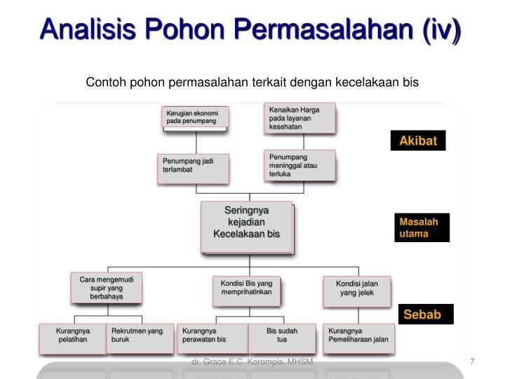Ppt analisis prioritas masalah dan penentuan alternatif pemecahan analisis pohon permasalahan iv contohpohonpermasalahanterkaitdengankecelakaanbis kenaikanhargapadalayanankesehatan kerugianekonomipadapenumpang ccuart Images