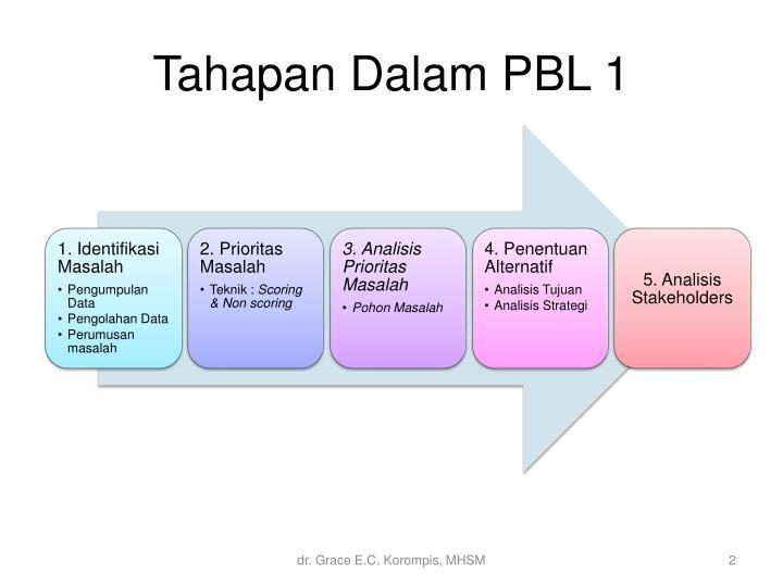 Ppt analisis prioritas masalah dan penentuan alternatif pemecahan tahapandalam pbl 1 ccuart Images