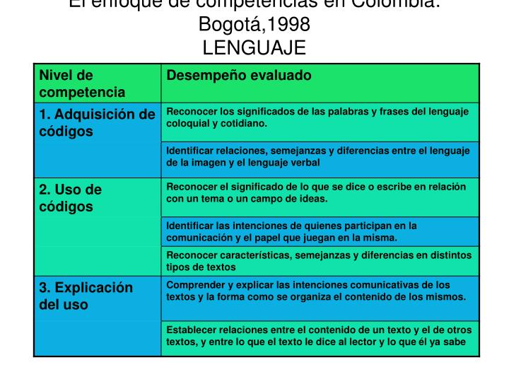 El enfoque de competencias en Colombia: Bogot