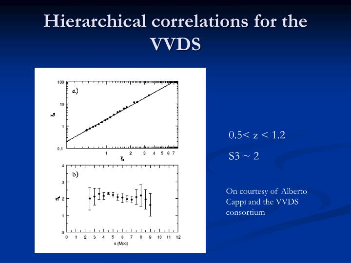 Hierarchical correlations for the VVDS
