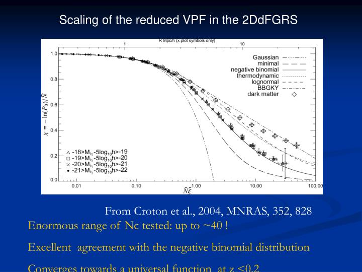 Scaling of the reduced VPF in the 2DdFGRS