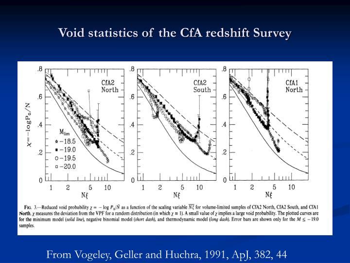 Void statistics of the CfA redshift Survey